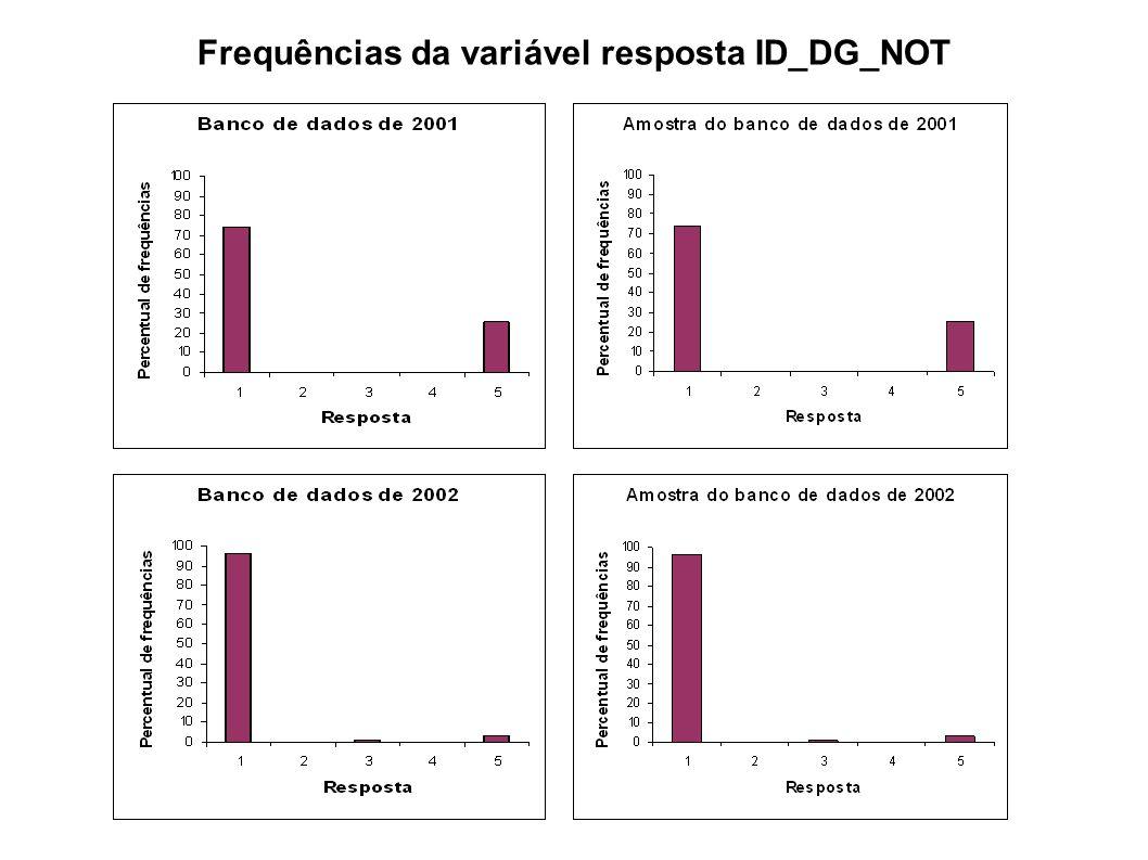 Frequências da variável resposta ID_DG_NOT
