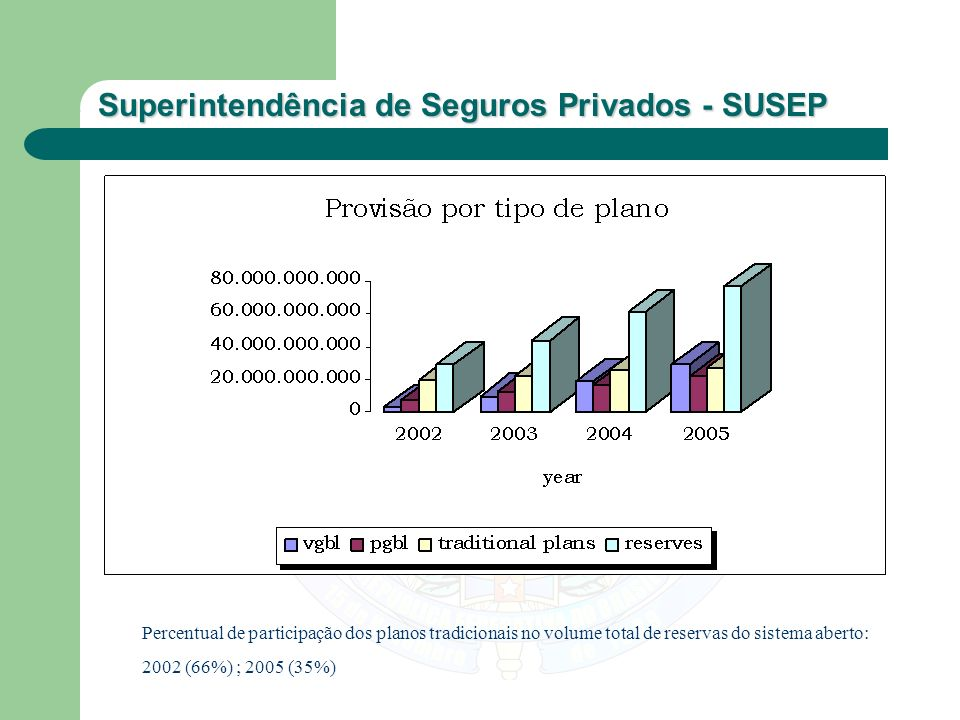 Percentual de participação dos planos tradicionais no volume total de reservas do sistema aberto:
