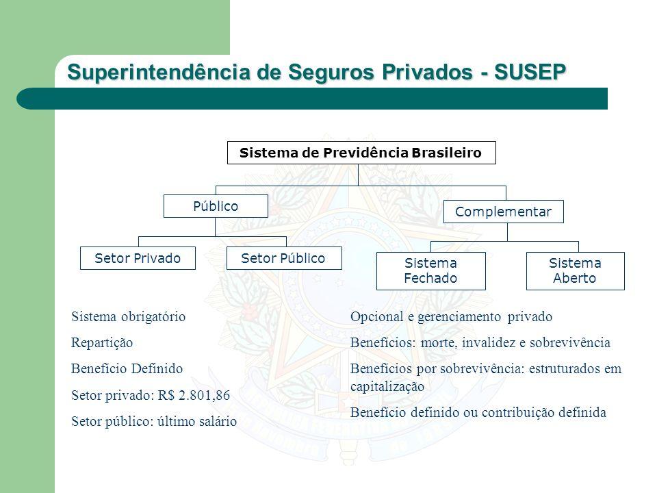 Sistema de Previdência Brasileiro
