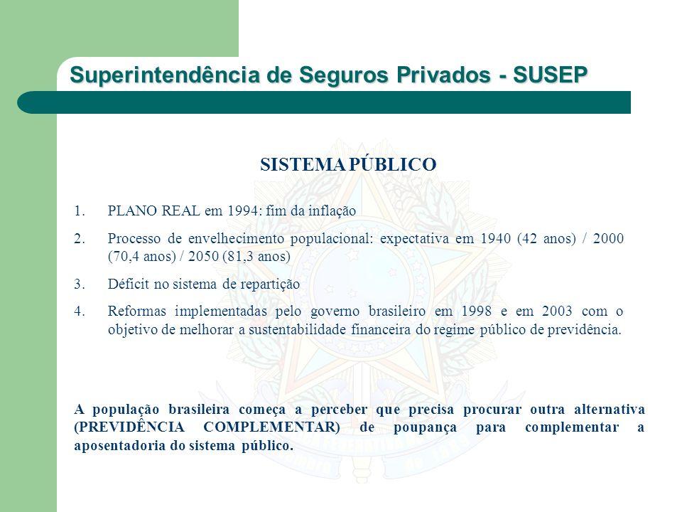 SISTEMA PÚBLICO PLANO REAL em 1994: fim da inflação