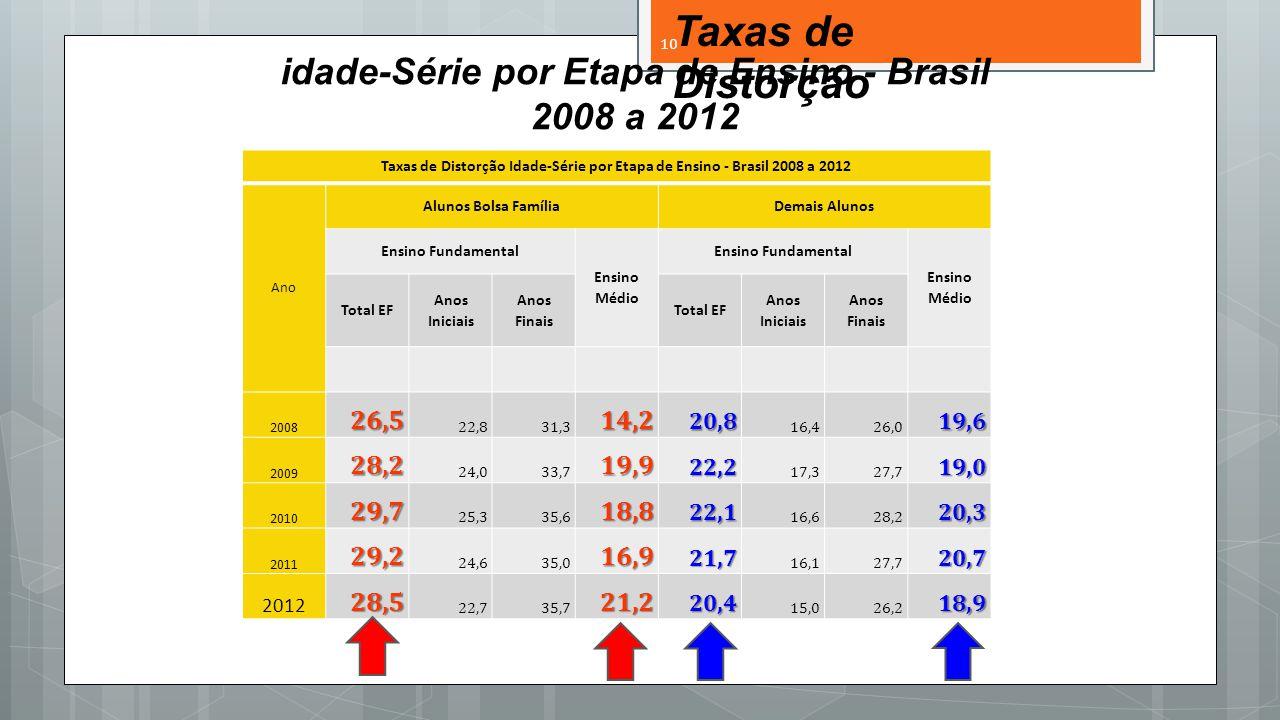 idade-Série por Etapa de Ensino - Brasil 2008 a 2012