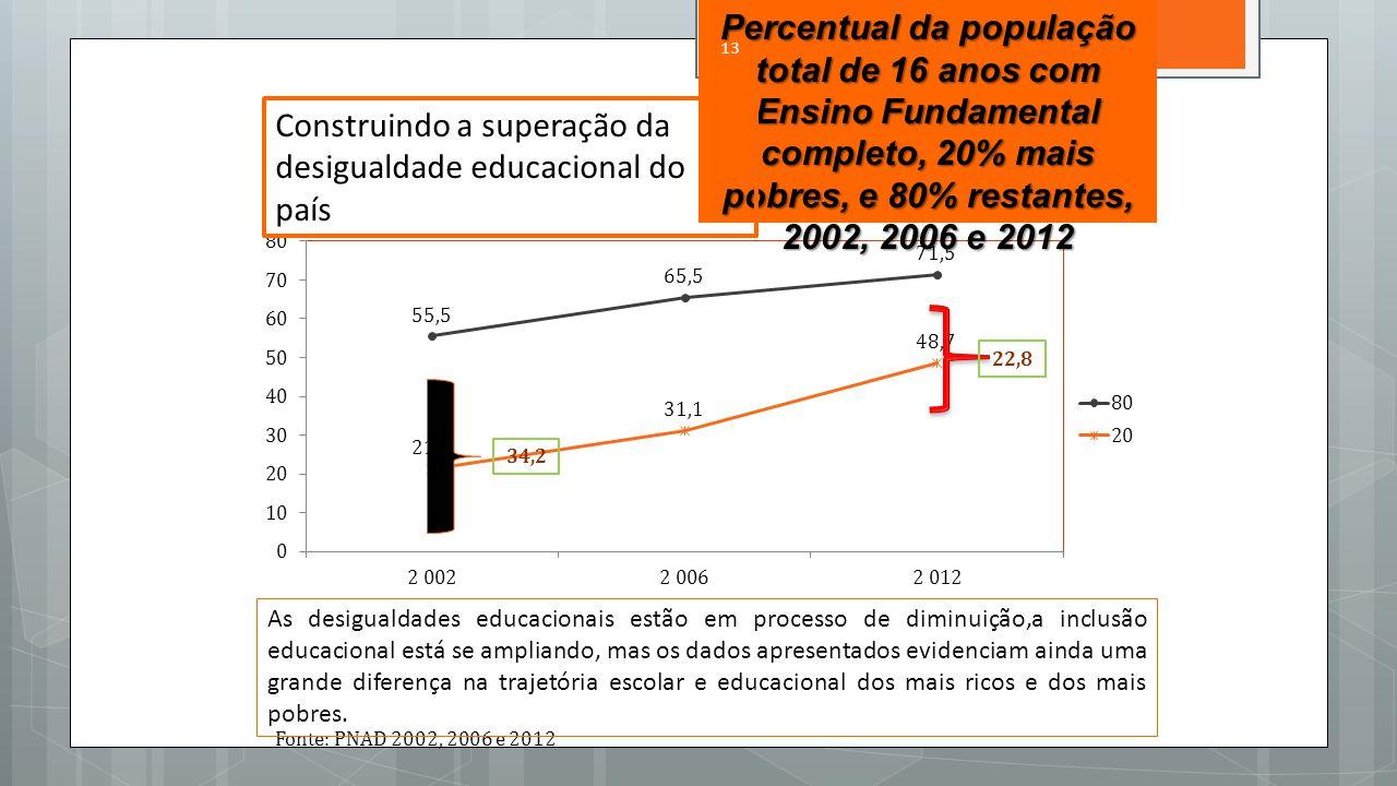Construindo a superação da desigualdade educacional do país