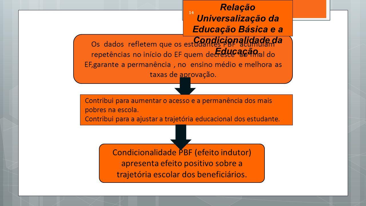 Relação Universalização da Educação Básica e a Condicionalidade da Educação.