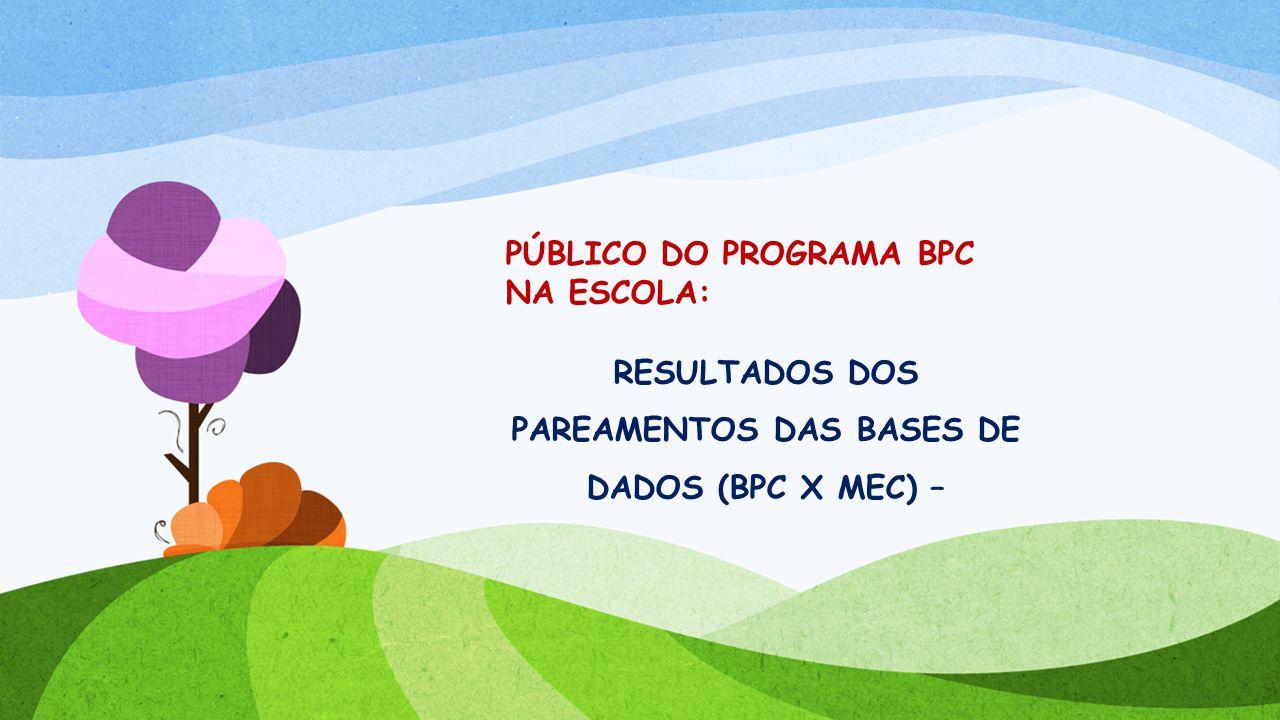 RESULTADOS DOS PAREAMENTOS DAS BASES DE DADOS (BPC X MEC) –