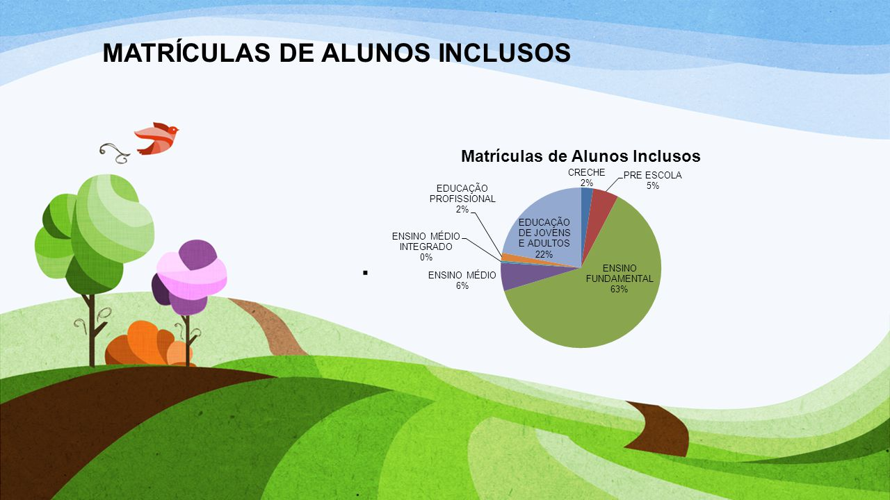 MATRÍCULAS DE ALUNOS INCLUSOS