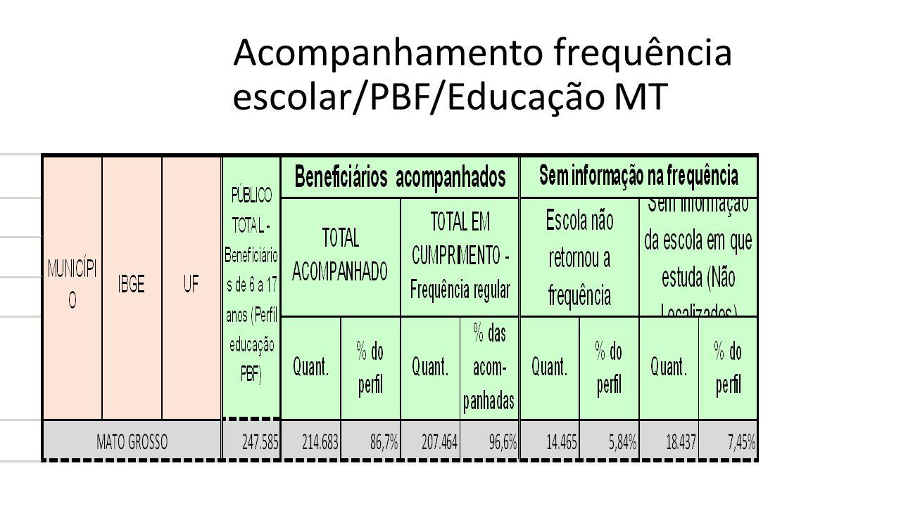 Acompanhamento frequência escolar/PBF/Educação MT