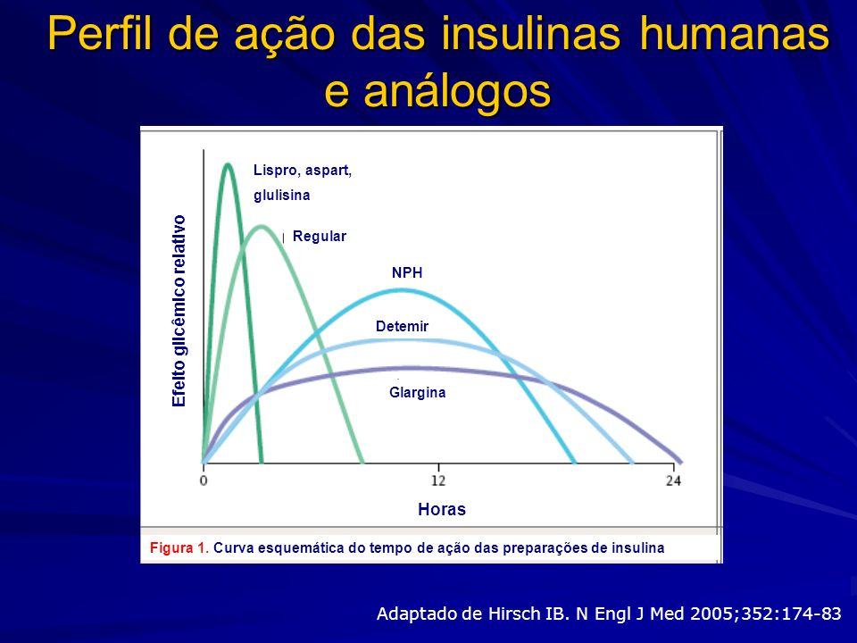 Perfil de ação das insulinas humanas e análogos