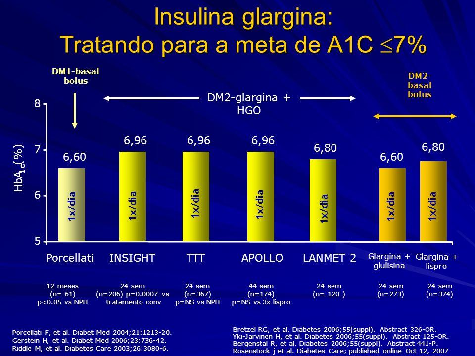 Insulina glargina: Tratando para a meta de A1C 7%