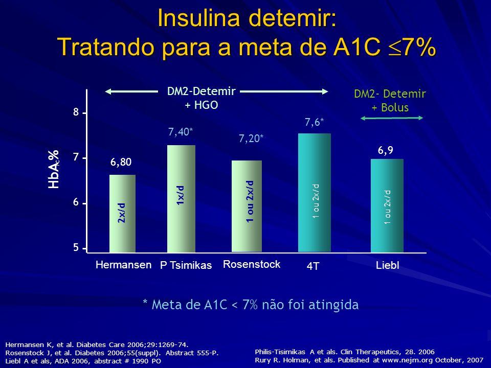 Insulina detemir: Tratando para a meta de A1C 7%