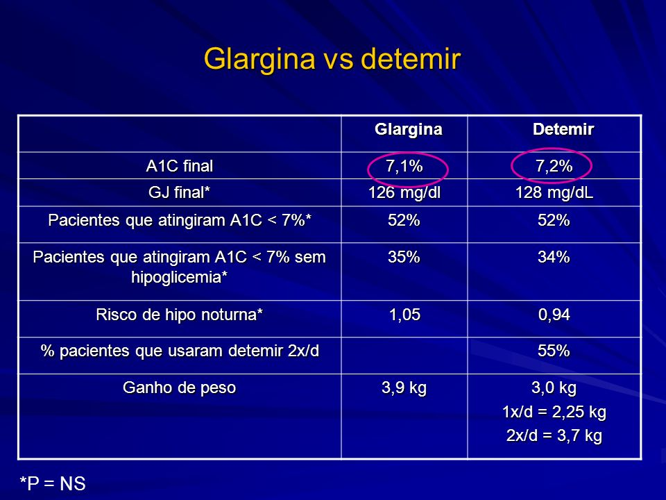 Glargina vs detemir *P = NS Glargina Detemir A1C final 7,1% 7,2%