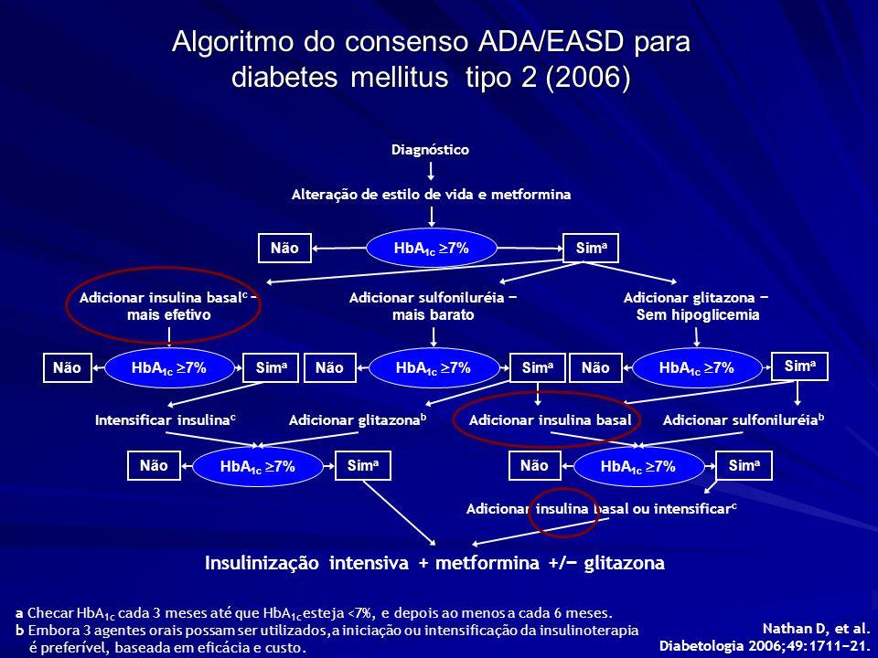 Algoritmo do consenso ADA/EASD para diabetes mellitus tipo 2 (2006)