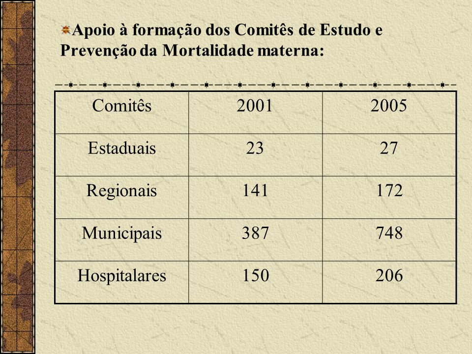Comitês 2001 2005 Estaduais 23 27 Regionais 141 172 Municipais 387 748