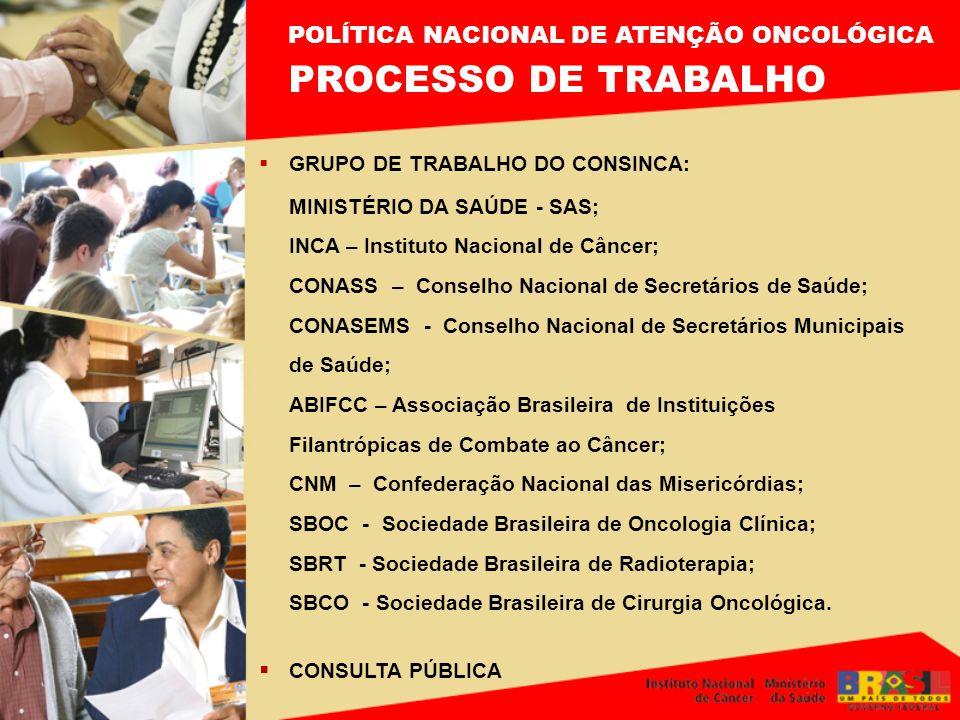 PROCESSO DE TRABALHO POLÍTICA NACIONAL DE ATENÇÃO ONCOLÓGICA