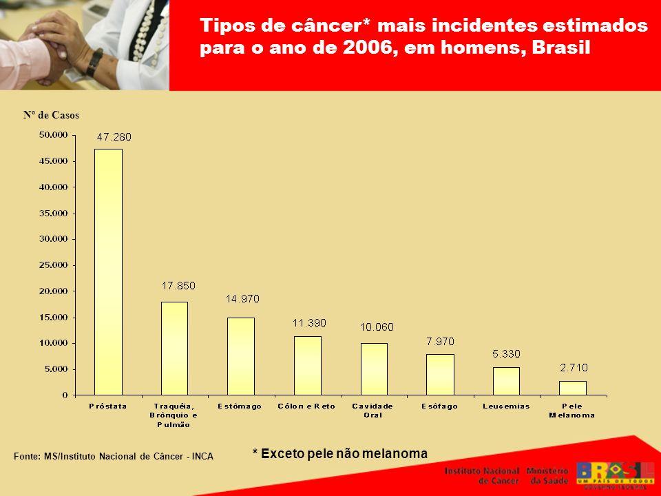 Tipos de câncer* mais incidentes estimados para o ano de 2006, em homens, Brasil