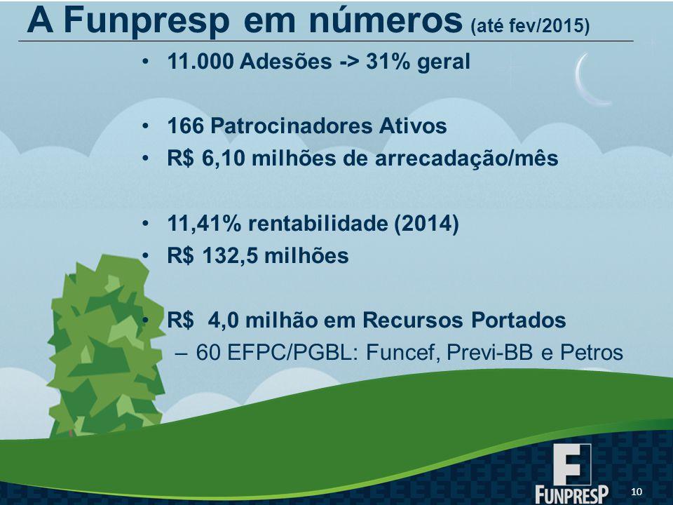 A Funpresp em números (até fev/2015)