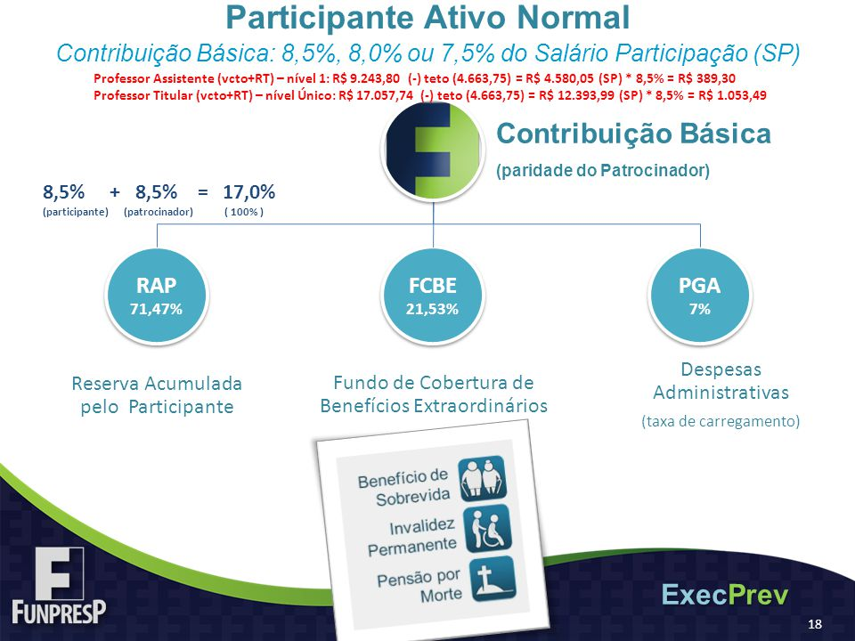 Participante Ativo Normal