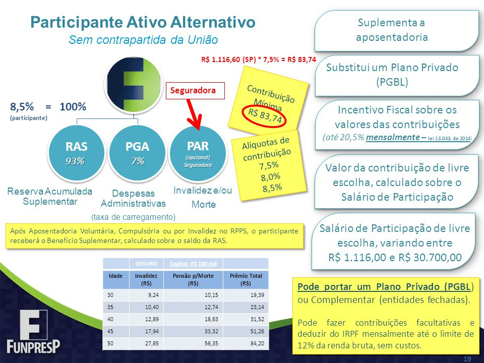 Participante Ativo Alternativo