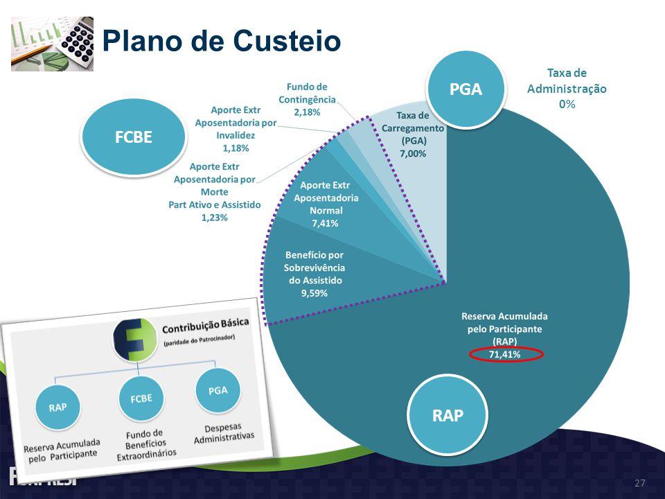 Plano de Custeio PGA Taxa de Administração 0% FCBE RAP