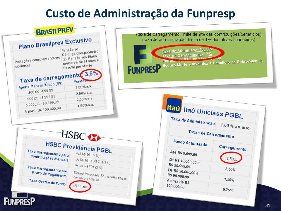 Custo de Administração da Funpresp