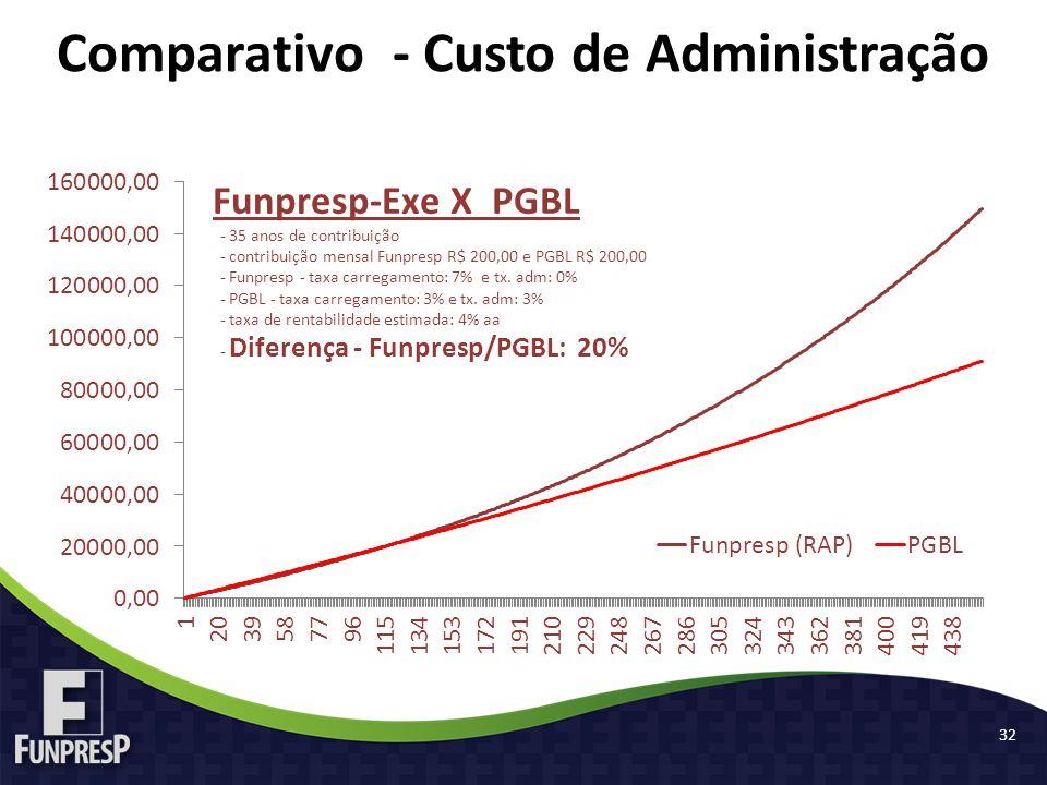 Comparativo - Custo de Administração