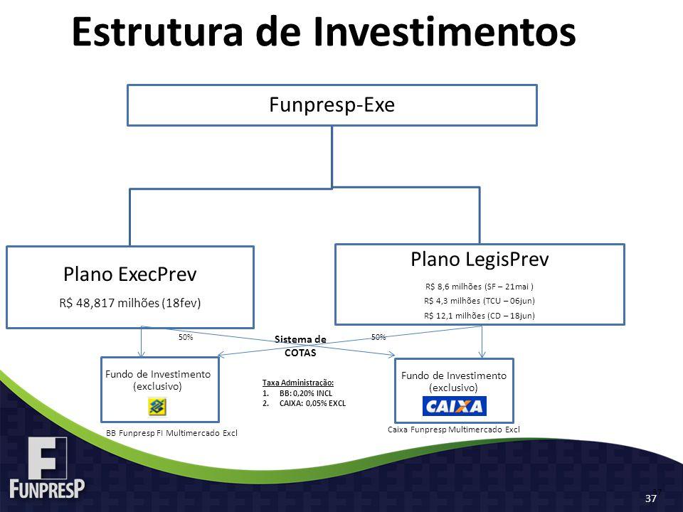 Estrutura de Investimentos