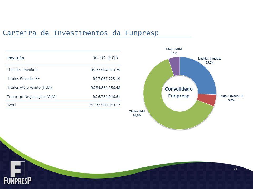 Carteira de Investimentos da Funpresp