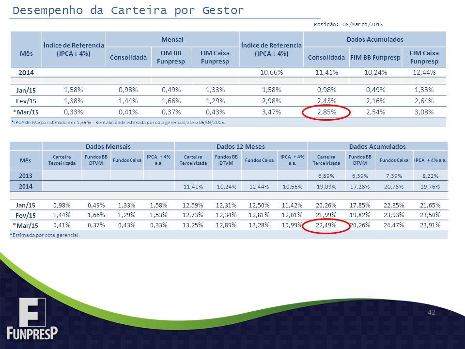 Índice de Referencia (IPCA + 4%) Carteira Terceirizada