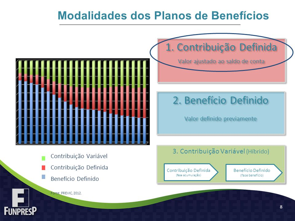 Modalidades dos Planos de Benefícios