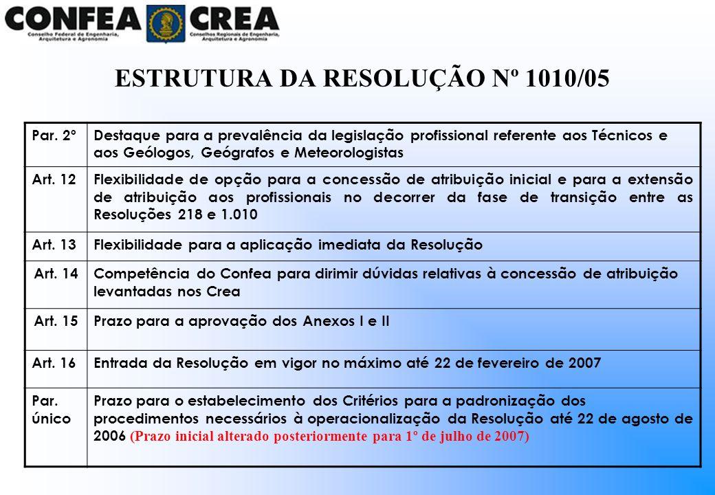 ESTRUTURA DA RESOLUÇÃO Nº 1010/05