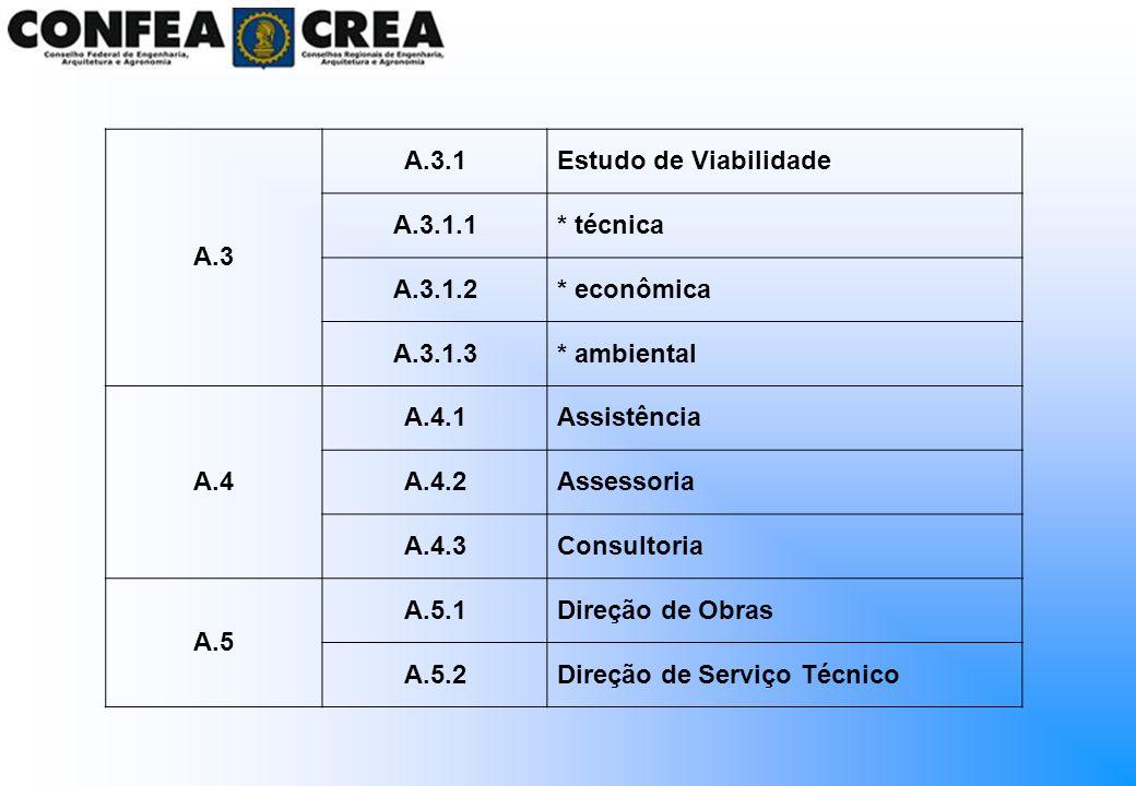 A.3A.3.1. Estudo de Viabilidade. A.3.1.1. * técnica. A.3.1.2. * econômica. A.3.1.3. * ambiental. A.4.