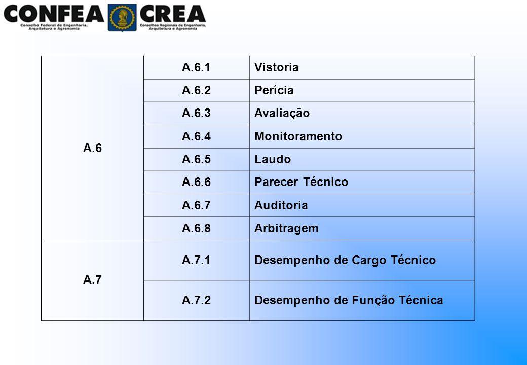 A.6A.6.1. Vistoria. A.6.2. Perícia. A.6.3. Avaliação. A.6.4. Monitoramento. A.6.5. Laudo. A.6.6. Parecer Técnico.
