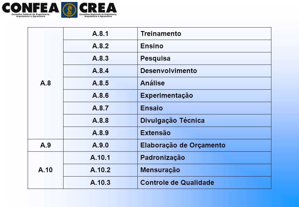 A.8 A.8.1. Treinamento. A.8.2. Ensino. A.8.3. Pesquisa. A.8.4. Desenvolvimento. A.8.5. Análise.