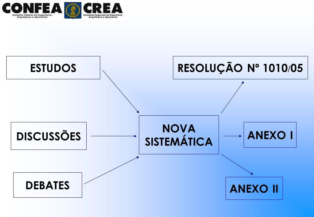 ESTUDOS RESOLUÇÃO Nº 1010/05 NOVA SISTEMÁTICA DISCUSSÕES ANEXO I DEBATES ANEXO II
