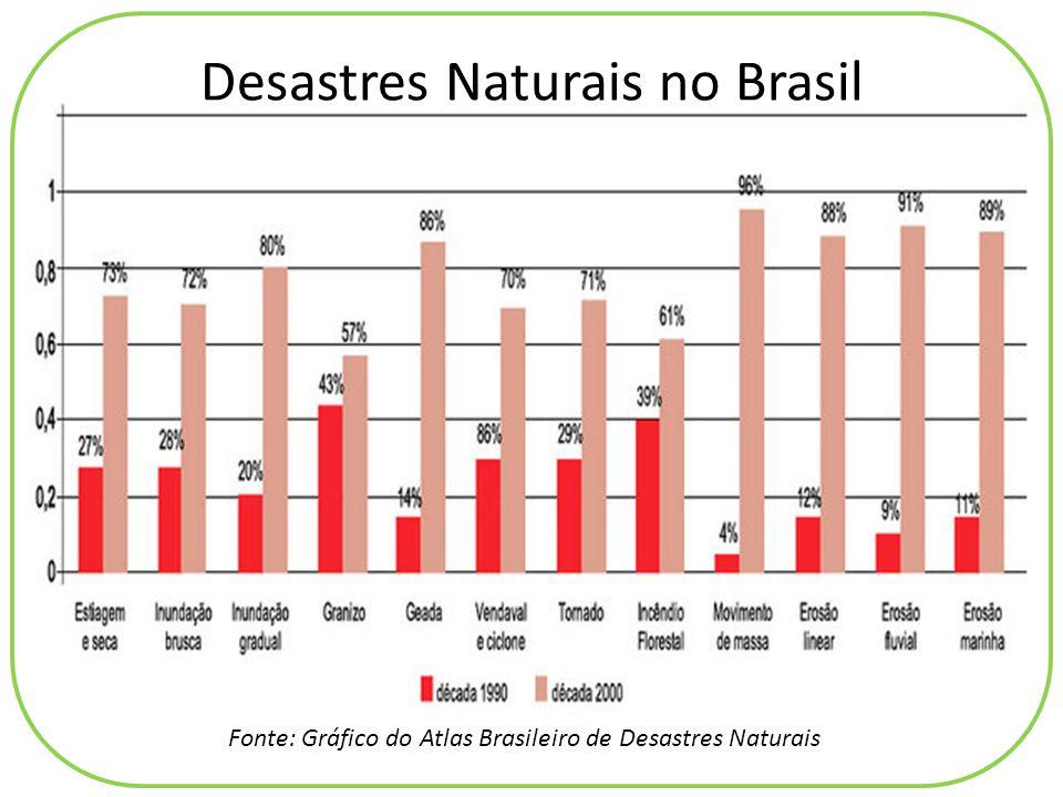 Desastres Naturais no Brasil