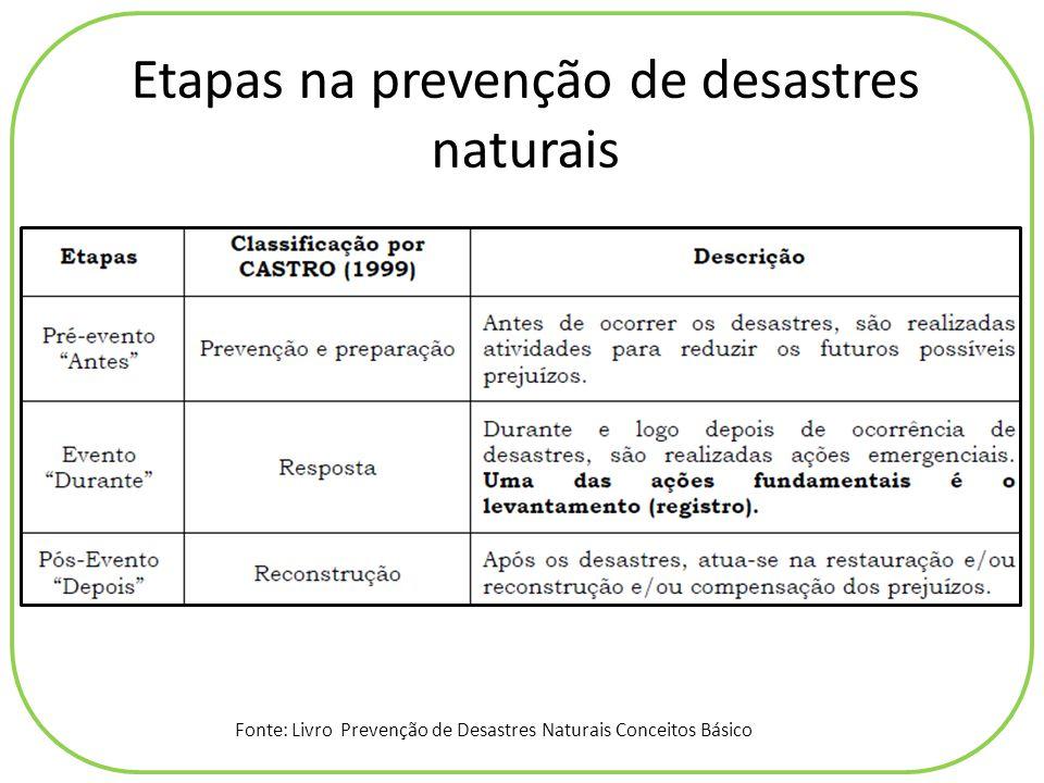 Etapas na prevenção de desastres naturais