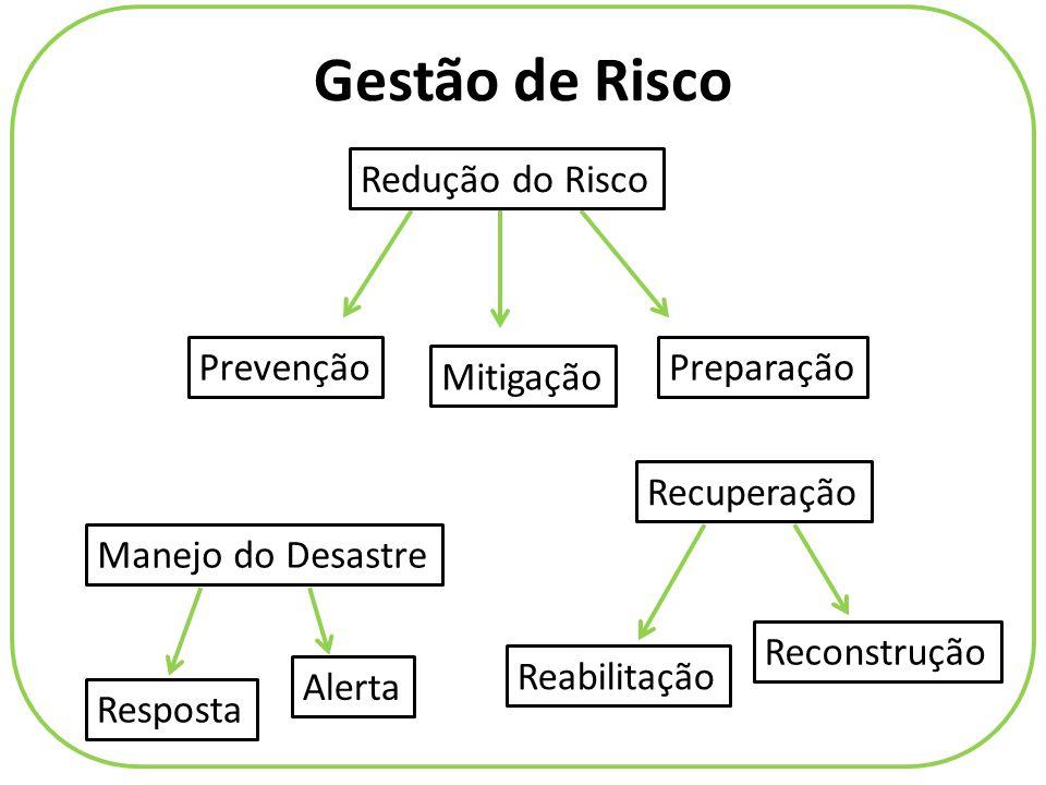 Gestão de Risco Redução do Risco Prevenção Preparação Mitigação