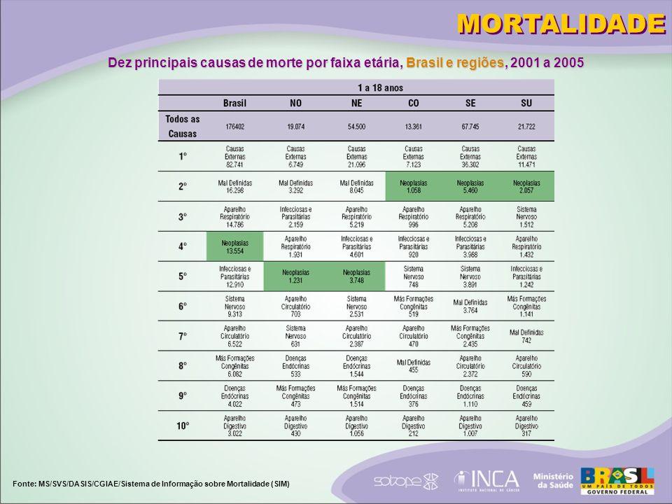 MORTALIDADE Dez principais causas de morte por faixa etária, Brasil e regiões, 2001 a 2005.