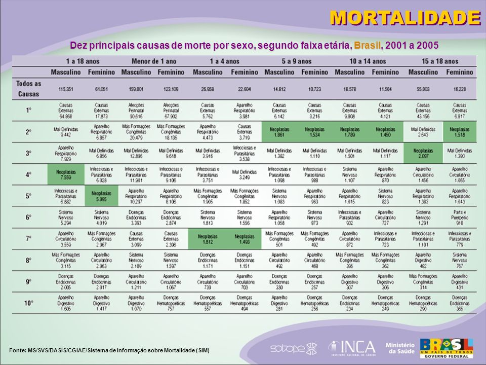 MORTALIDADE Dez principais causas de morte por sexo, segundo faixa etária, Brasil, 2001 a 2005.