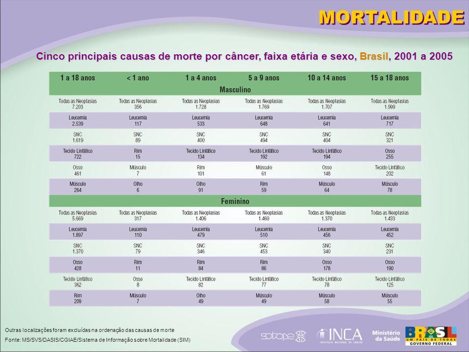 MORTALIDADE Cinco principais causas de morte por câncer, faixa etária e sexo, Brasil, 2001 a 2005.