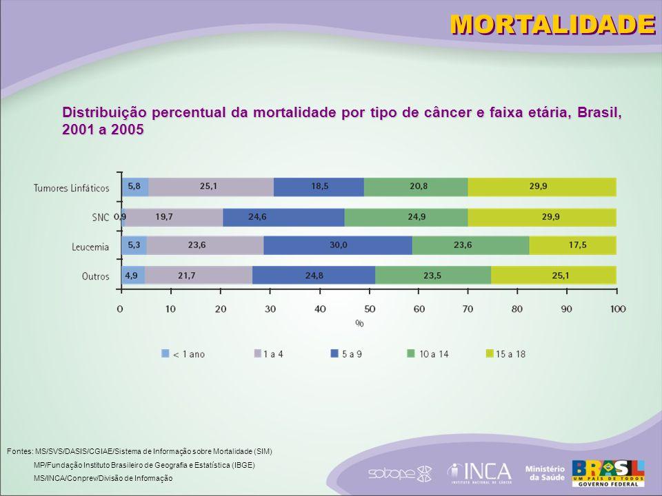 MORTALIDADE Distribuição percentual da mortalidade por tipo de câncer e faixa etária, Brasil, 2001 a 2005.