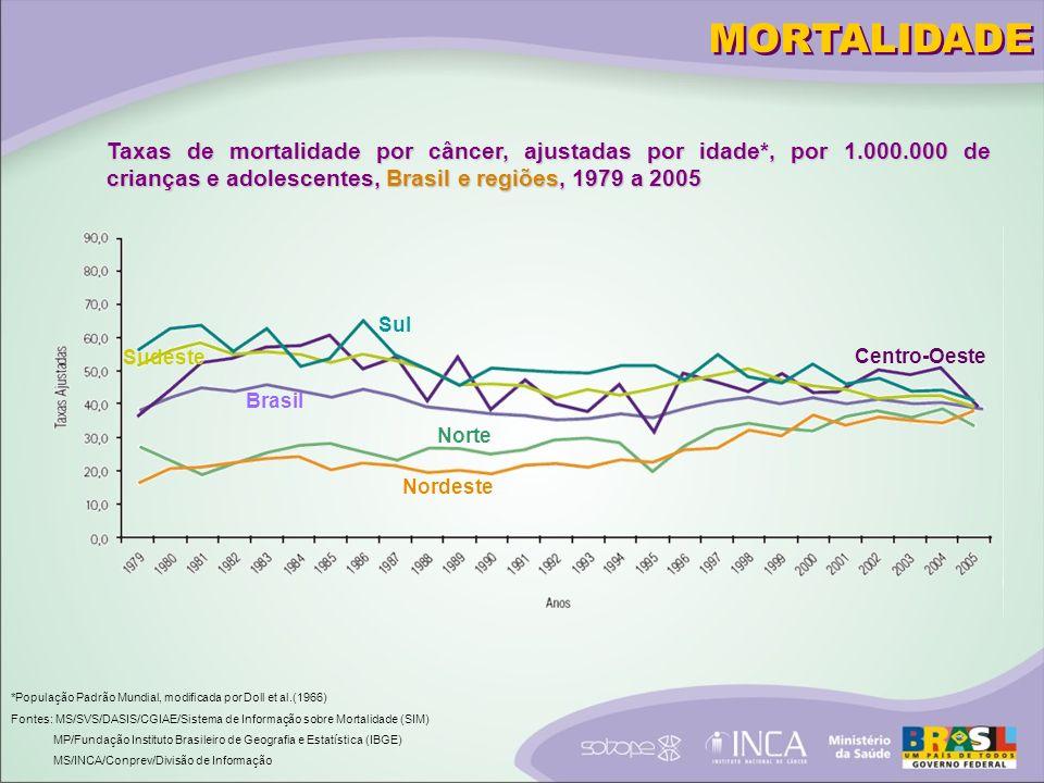 MORTALIDADE Taxas de mortalidade por câncer, ajustadas por idade*, por 1.000.000 de crianças e adolescentes, Brasil e regiões, 1979 a 2005.