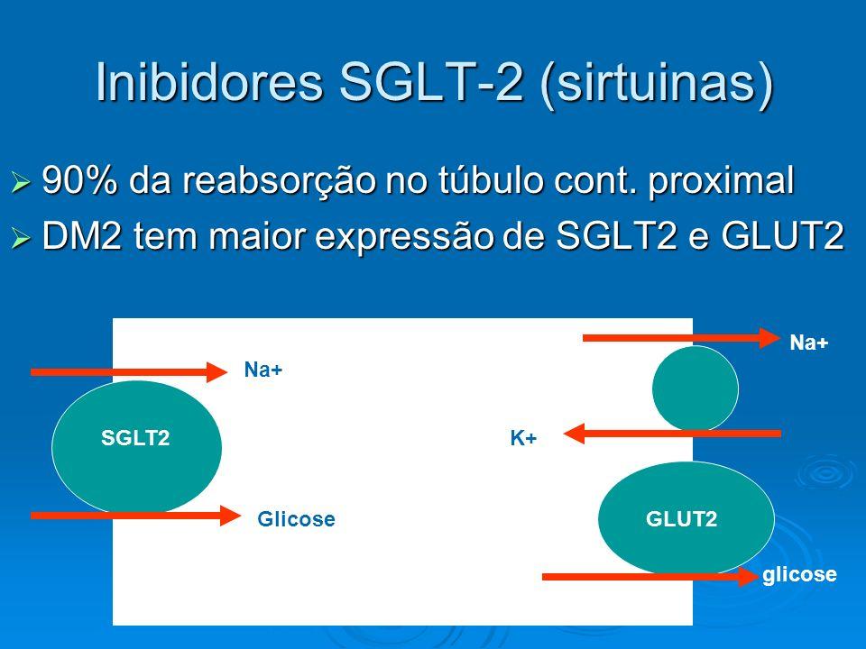 Inibidores SGLT-2 (sirtuinas)