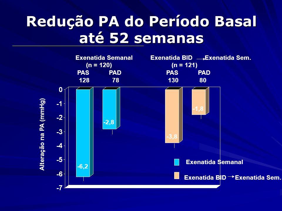 Redução PA do Período Basal até 52 semanas