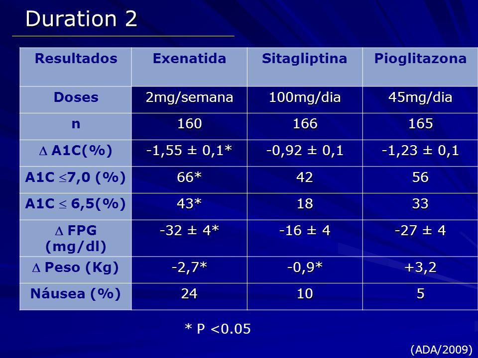 Duration 2 Resultados Exenatida Sitagliptina Pioglitazona Doses
