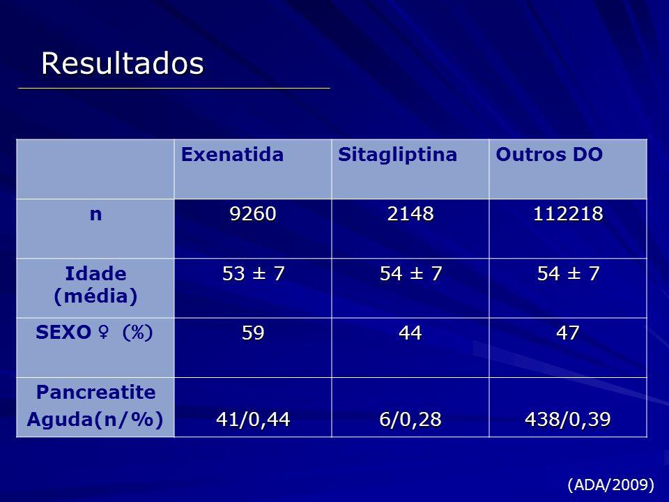 Resultados Exenatida Sitagliptina Outros DO n 9260 2148 112218