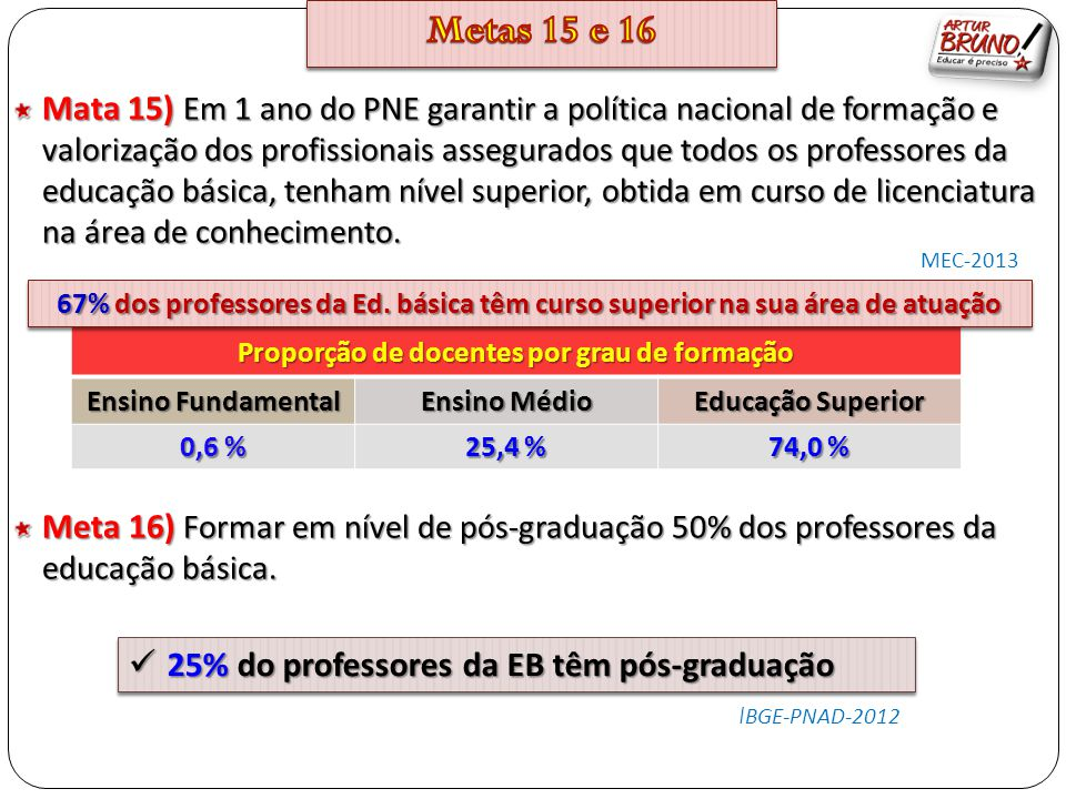 Proporção de docentes por grau de formação