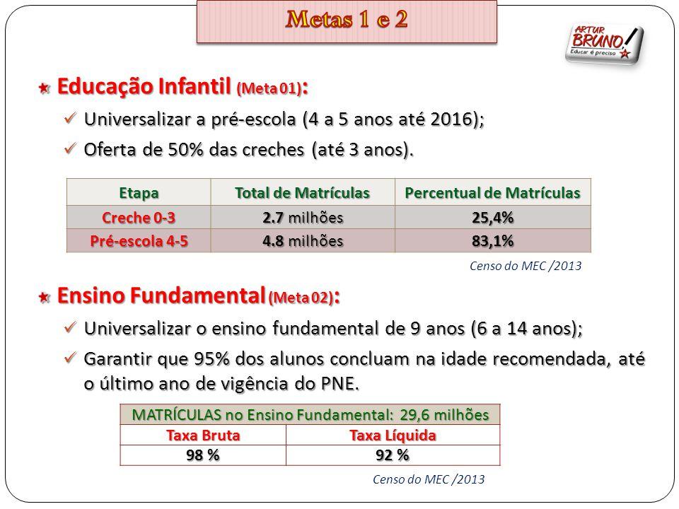 Percentual de Matrículas