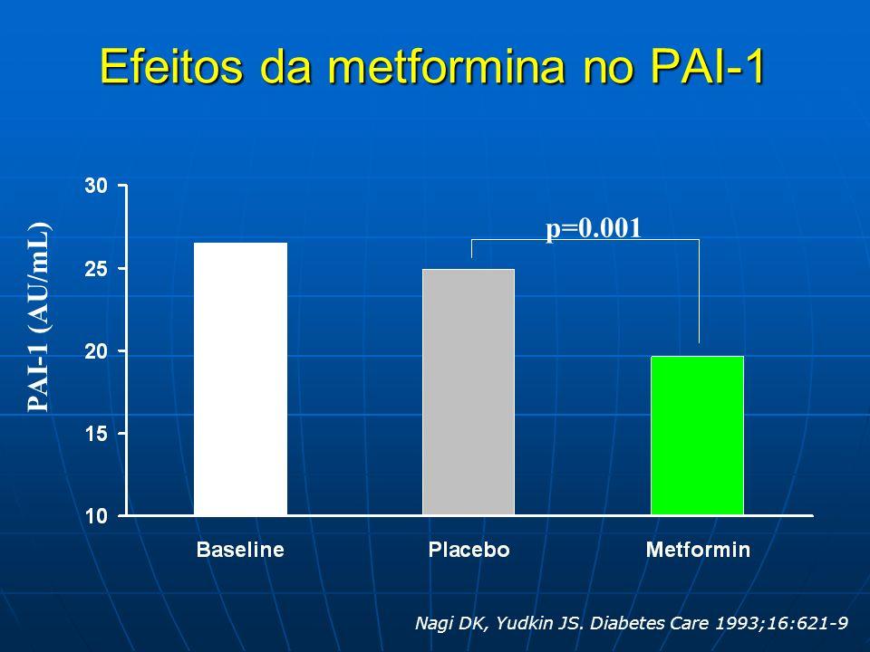 Efeitos da metformina no PAI-1