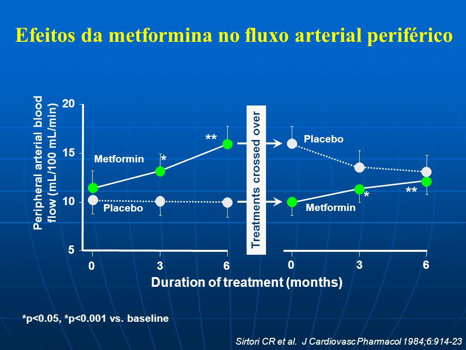 Peripheral arterial blood flow (mL/100 mL/min) Treatments crossed over