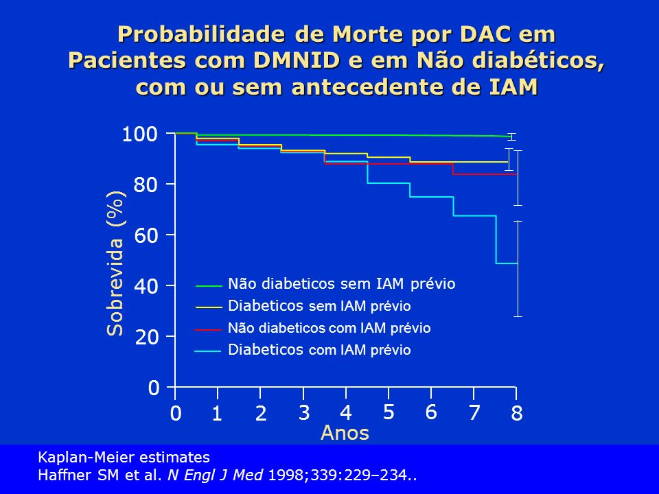 Probabilidade de Morte por DAC em Pacientes com DMNID e em Não diabéticos, com ou sem antecedente de IAM
